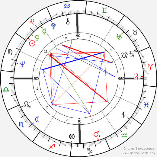 Patrice Laffont tema natale, oroscopo, Patrice Laffont oroscopi gratuiti, astrologia