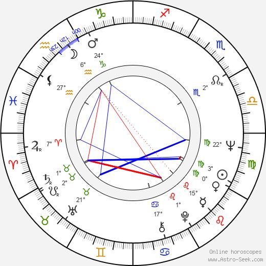 Polly Adams birth chart, biography, wikipedia 2018, 2019