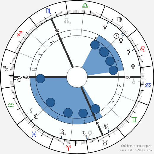 Robert E. Ferguson wikipedia, horoscope, astrology, instagram