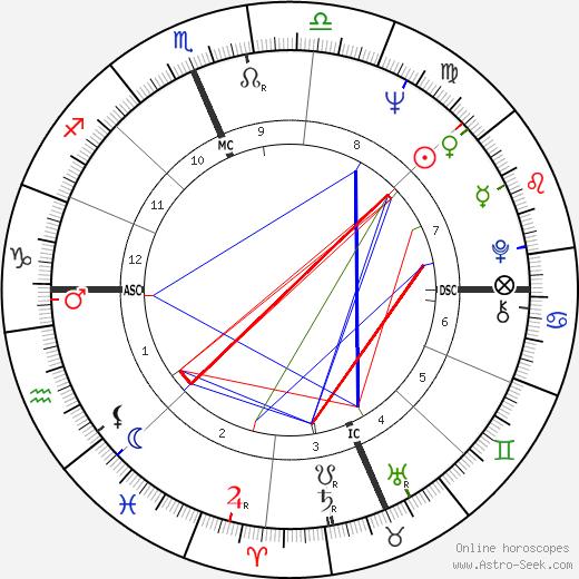 Robert E. Ferguson день рождения гороскоп, Robert E. Ferguson Натальная карта онлайн