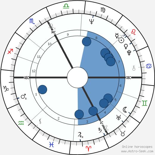 Romano Prodi wikipedia, horoscope, astrology, instagram