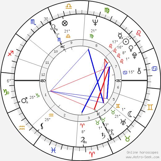 Romano Prodi birth chart, biography, wikipedia 2020, 2021