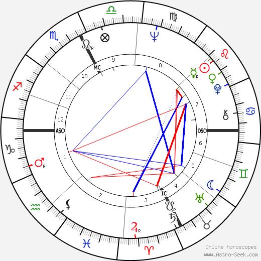 Romano Prodi birth chart, Romano Prodi astro natal horoscope, astrology