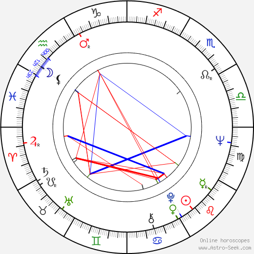 Terry Kiser astro natal birth chart, Terry Kiser horoscope, astrology