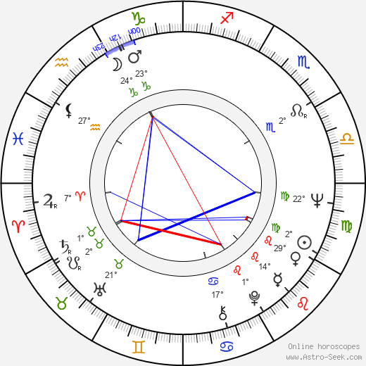 Todor Kolev birth chart, biography, wikipedia 2019, 2020