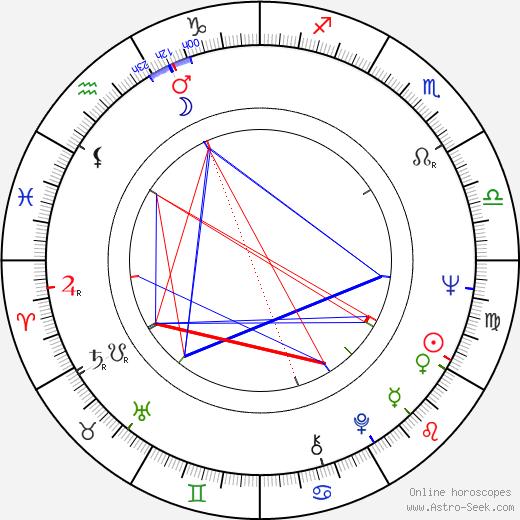 Todor Kolev astro natal birth chart, Todor Kolev horoscope, astrology