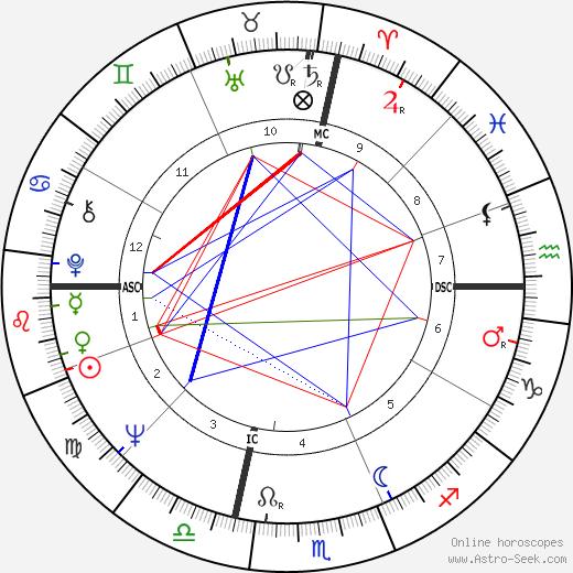 Valerie Harper astro natal birth chart, Valerie Harper horoscope, astrology
