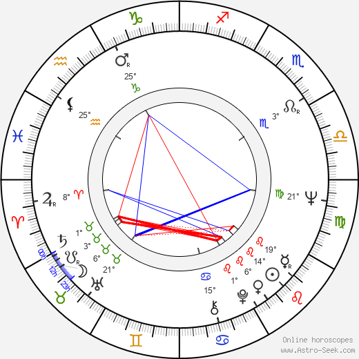 Verna Bloom birth chart, biography, wikipedia 2019, 2020