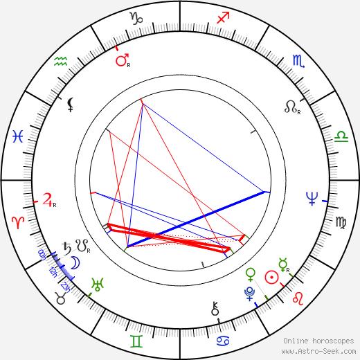Verna Bloom astro natal birth chart, Verna Bloom horoscope, astrology