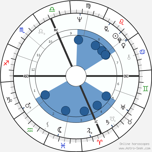 Wes Craven wikipedia, horoscope, astrology, instagram