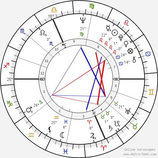 Wes Craven birth chart, biography, wikipedia 2019, 2020