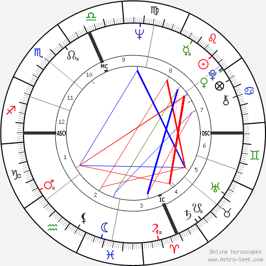 Wes Craven astro natal birth chart, Wes Craven horoscope, astrology