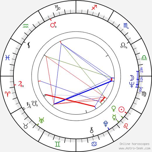 Yaratan birth chart, Yaratan astro natal horoscope, astrology
