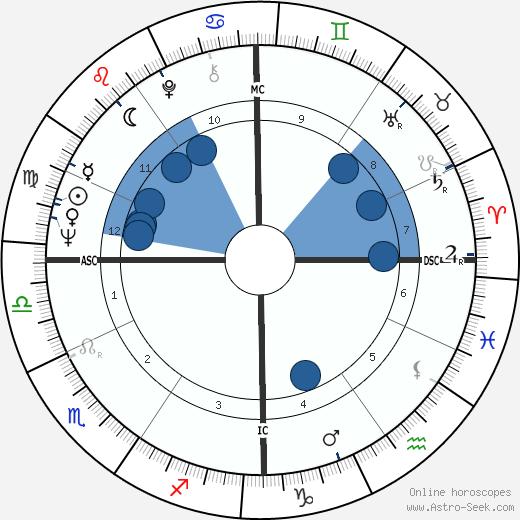 Alain Giletti wikipedia, horoscope, astrology, instagram