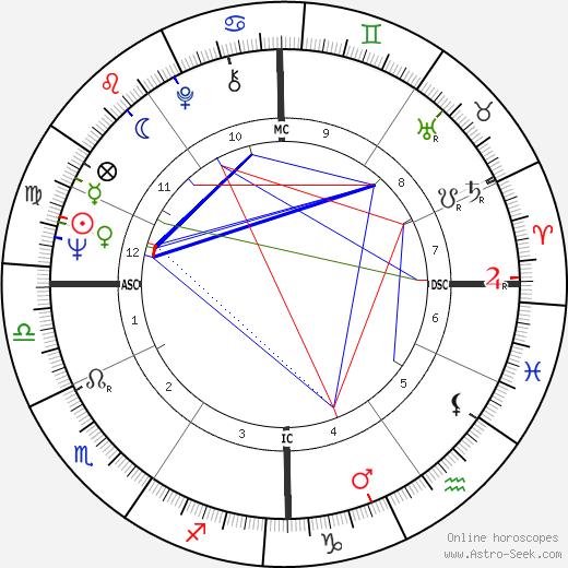 Alain Giletti tema natale, oroscopo, Alain Giletti oroscopi gratuiti, astrologia