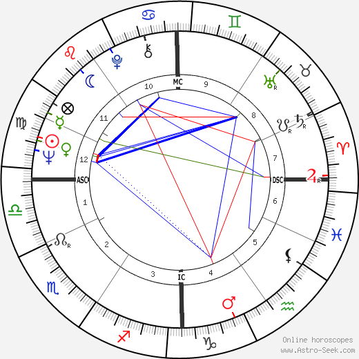Ален Жилетти Alain Giletti день рождения гороскоп, Alain Giletti Натальная карта онлайн
