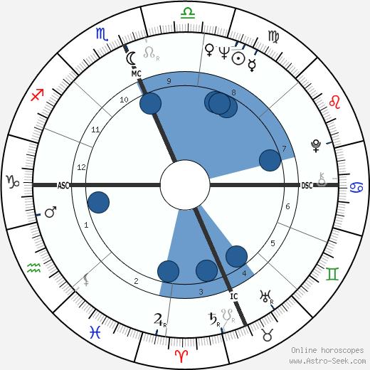 Ave Earl Pildas wikipedia, horoscope, astrology, instagram