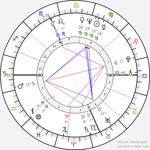 Ave Earl Pildas birth chart, biography, wikipedia 2019, 2020