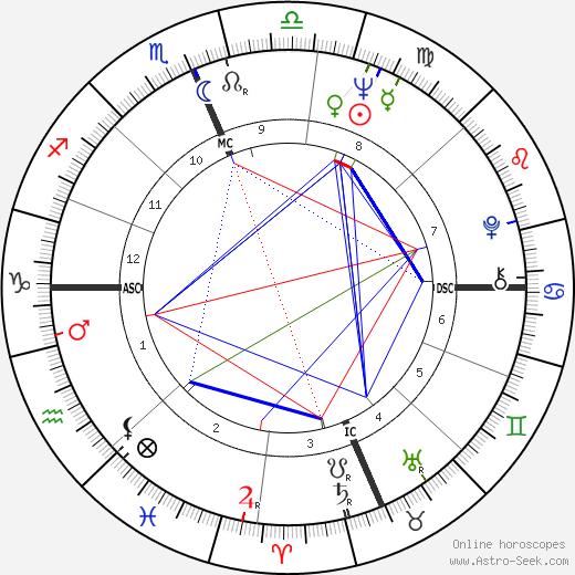 Ave Earl Pildas astro natal birth chart, Ave Earl Pildas horoscope, astrology