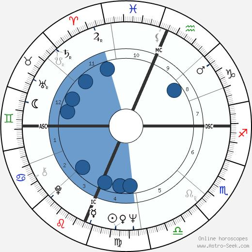 Bill Kilmer wikipedia, horoscope, astrology, instagram