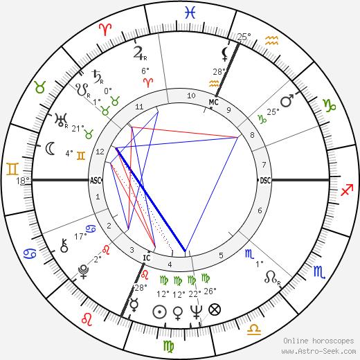 Bill Kilmer birth chart, biography, wikipedia 2019, 2020