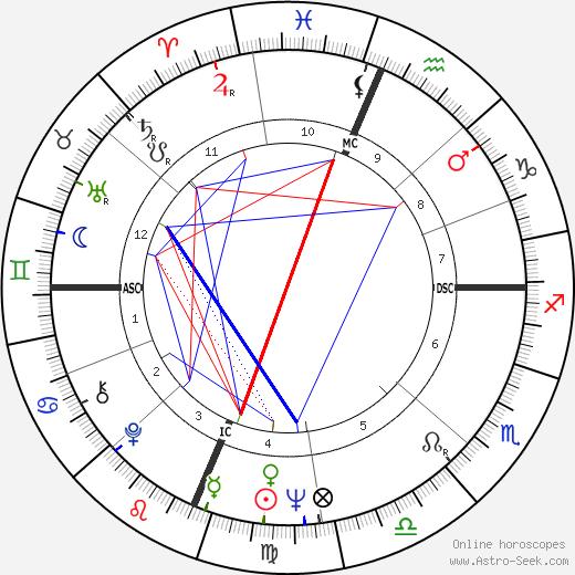 Bill Kilmer astro natal birth chart, Bill Kilmer horoscope, astrology