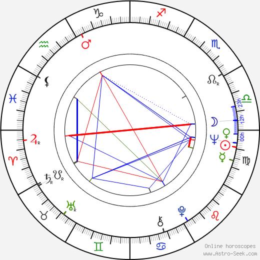 Bondo Shoshitaishvili astro natal birth chart, Bondo Shoshitaishvili horoscope, astrology