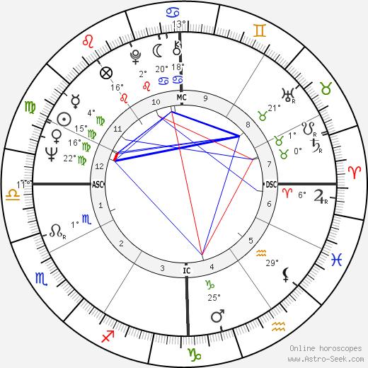 Carol Tebbs birth chart, biography, wikipedia 2019, 2020