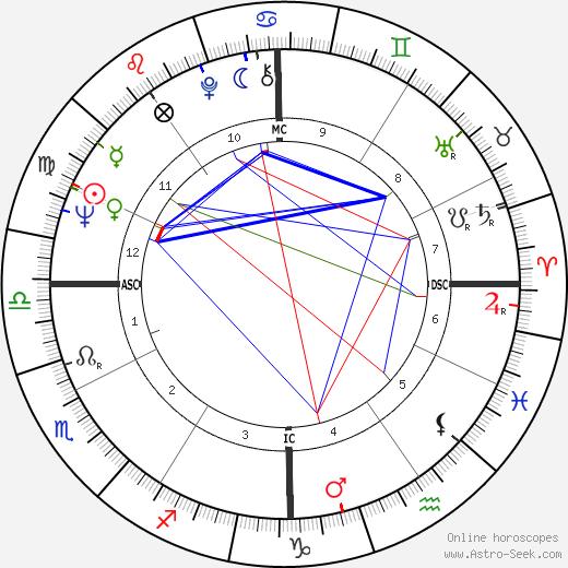 Carol Tebbs astro natal birth chart, Carol Tebbs horoscope, astrology