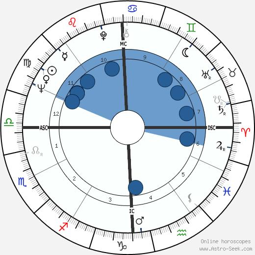 David Coe wikipedia, horoscope, astrology, instagram
