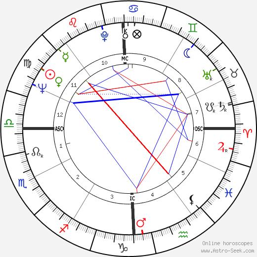 David Coe день рождения гороскоп, David Coe Натальная карта онлайн