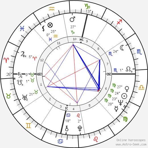 David Souter birth chart, biography, wikipedia 2019, 2020