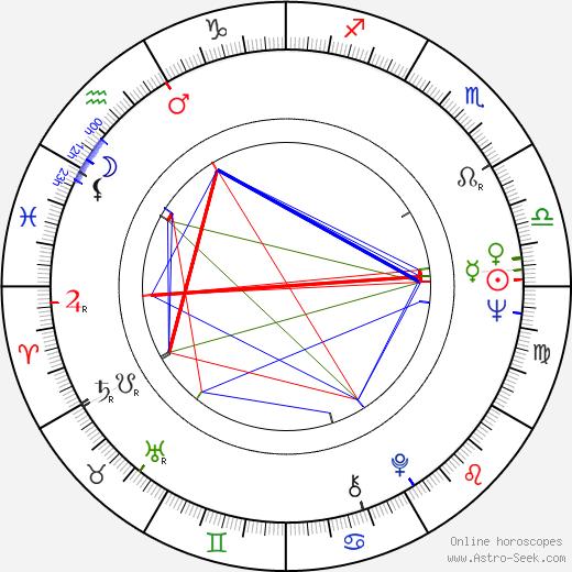 Feroz Khan birth chart, Feroz Khan astro natal horoscope, astrology