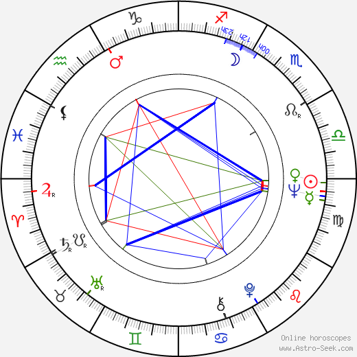 Fred Willard astro natal birth chart, Fred Willard horoscope, astrology