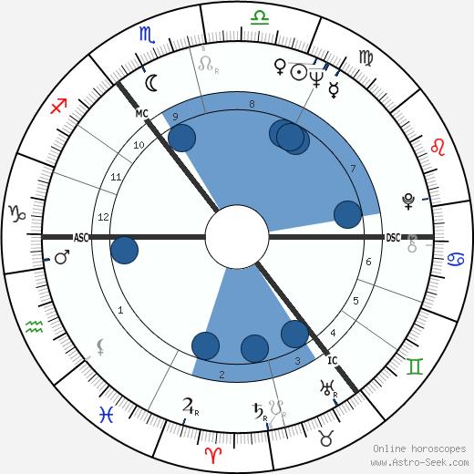 Günther Fielmann wikipedia, horoscope, astrology, instagram