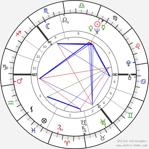 Günther Fielmann день рождения гороскоп, Günther Fielmann Натальная карта онлайн