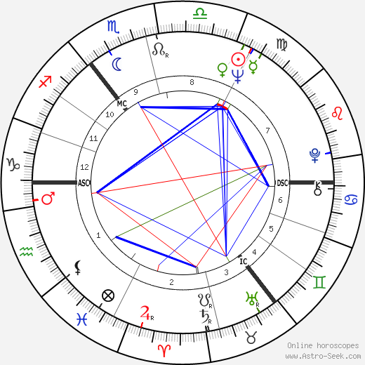 Günther Fielmann tema natale, oroscopo, Günther Fielmann oroscopi gratuiti, astrologia