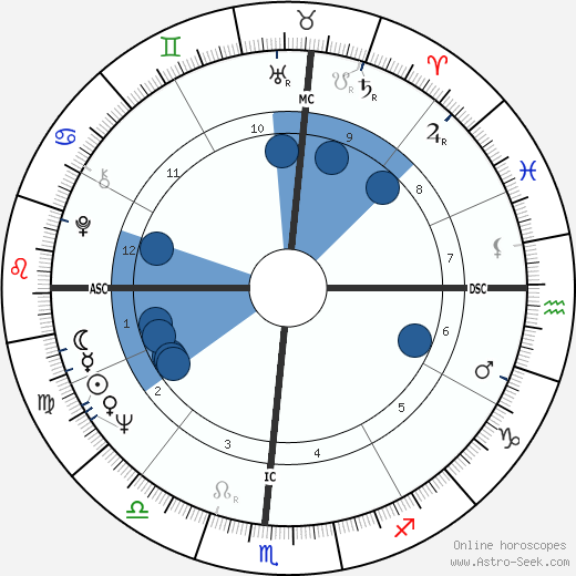 Henry Waxman wikipedia, horoscope, astrology, instagram