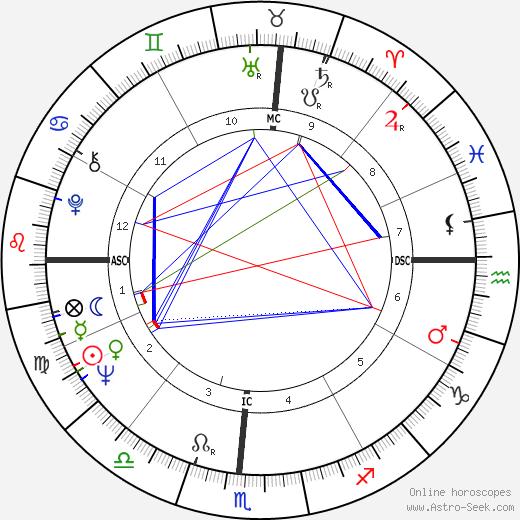 Henry Waxman astro natal birth chart, Henry Waxman horoscope, astrology