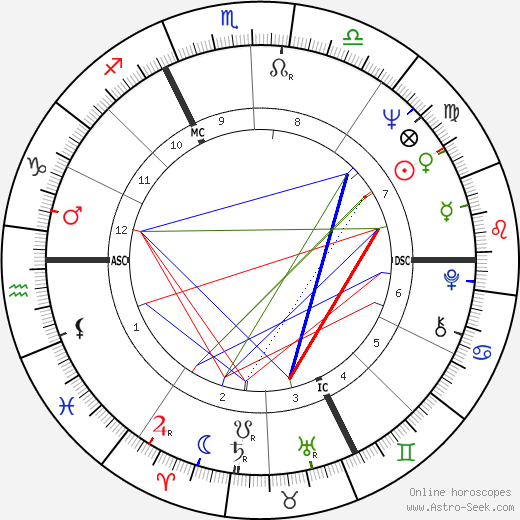 Jack Lang tema natale, oroscopo, Jack Lang oroscopi gratuiti, astrologia
