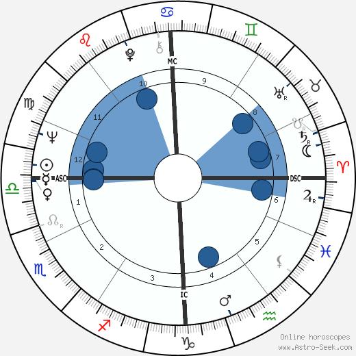 Jean Marie Lehn wikipedia, horoscope, astrology, instagram