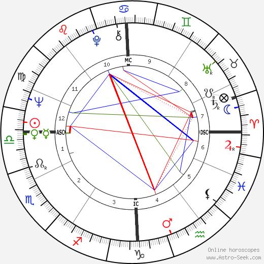 Jean Marie Lehn astro natal birth chart, Jean Marie Lehn horoscope, astrology