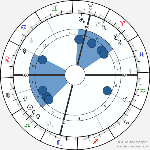 Jim Baxter wikipedia, horoscope, astrology, instagram