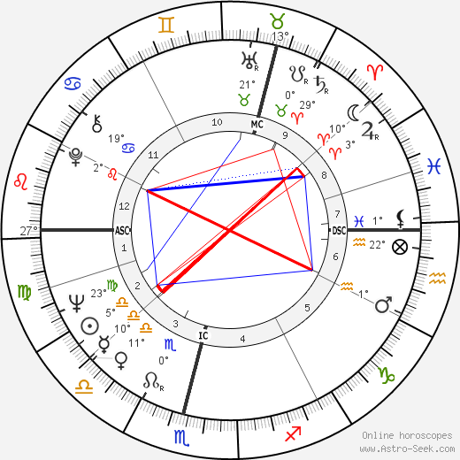Jim Baxter birth chart, biography, wikipedia 2019, 2020
