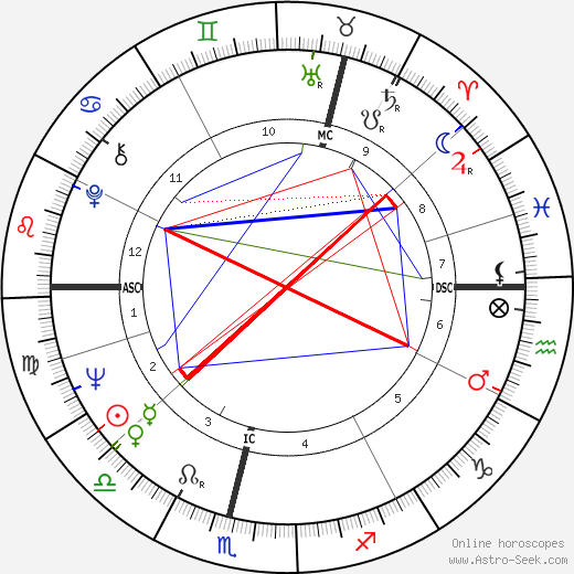 Jim Baxter birth chart, Jim Baxter astro natal horoscope, astrology
