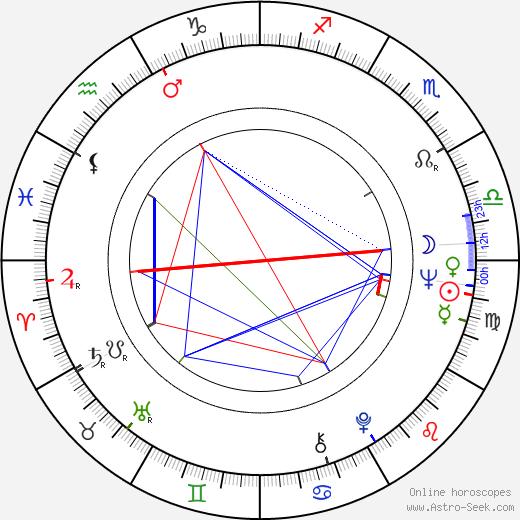 Jiří Sládek astro natal birth chart, Jiří Sládek horoscope, astrology