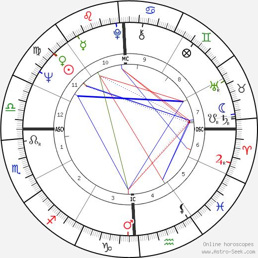 Jo Ann Castle tema natale, oroscopo, Jo Ann Castle oroscopi gratuiti, astrologia