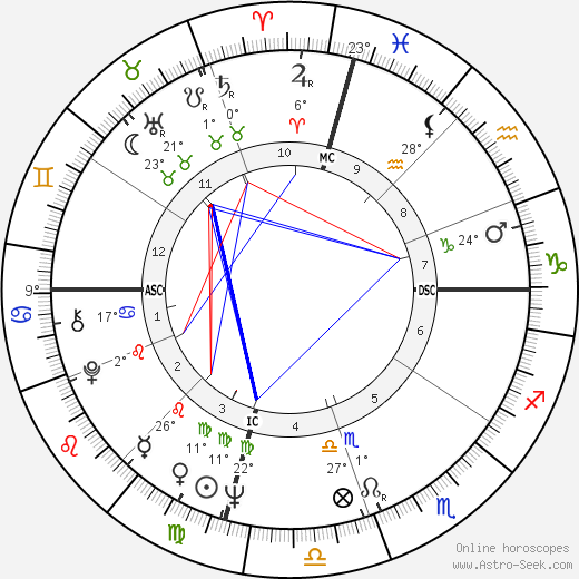 John Stewart birth chart, biography, wikipedia 2019, 2020