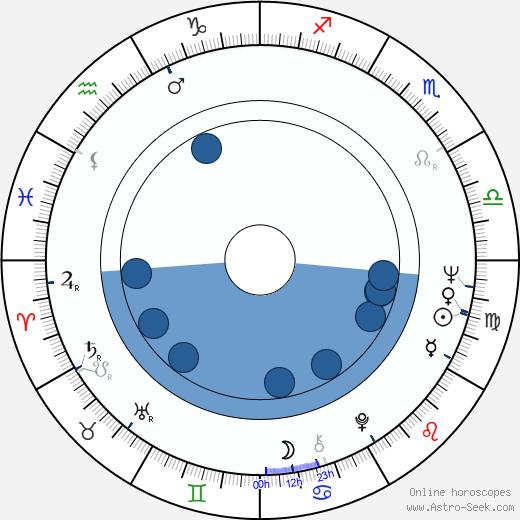 Joseph C. Fox wikipedia, horoscope, astrology, instagram