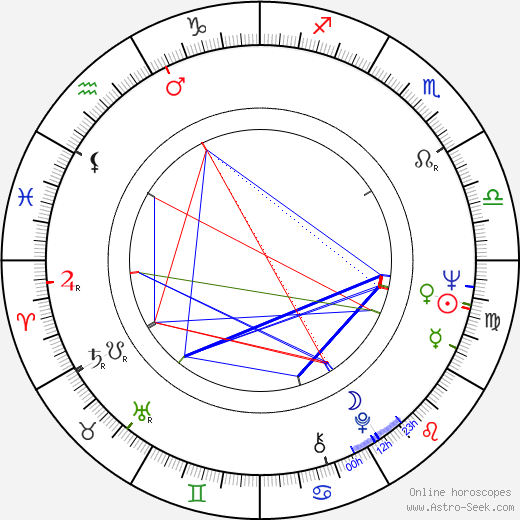 Kalevi Honkanen birth chart, Kalevi Honkanen astro natal horoscope, astrology